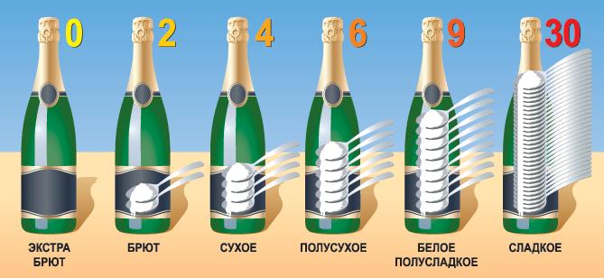 Содержание сахара в шампанском