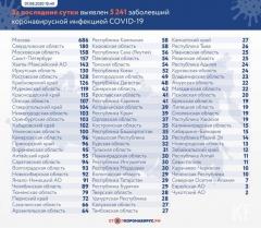 Новости Медицина - По республике зафиксировано 29 новых случаев COVID-19